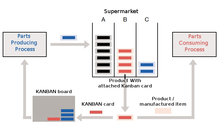 Card Kanban method of operation